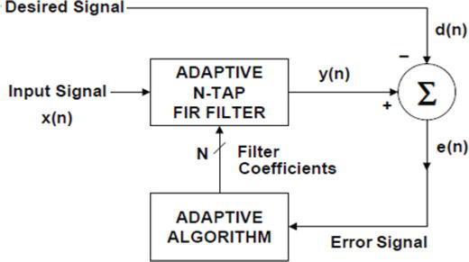 Adaptive Coding, Modulation and Filtering of Radar Signals