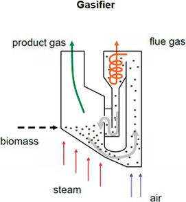 Current Developments in Thermochemical Conversion of Biomass to