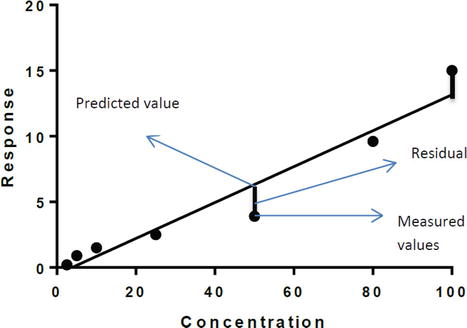 Linearity of Calibration Curves for Analytical Methods: A Review of