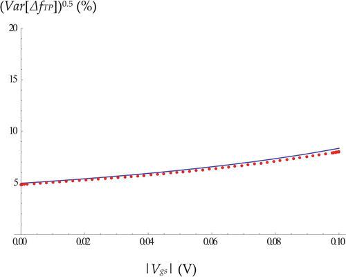 Comprehensive Analytical Models of Random Variations in