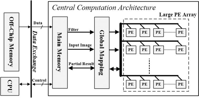 Hardware Accelerator Design for Machine Learning | IntechOpen