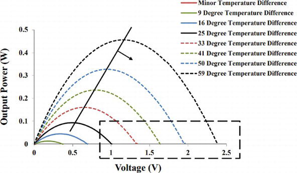 self oscillatory dc dc converter circuits for energy harvesting in