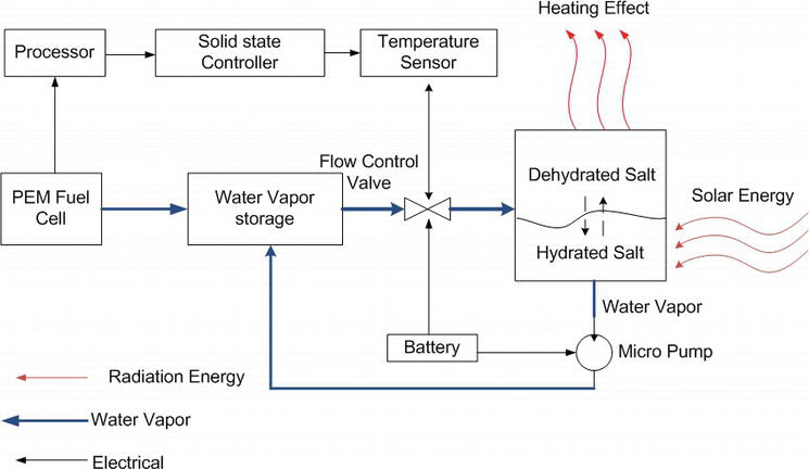 Degradation in PEM Fuel Cells and Mitigation Strategies