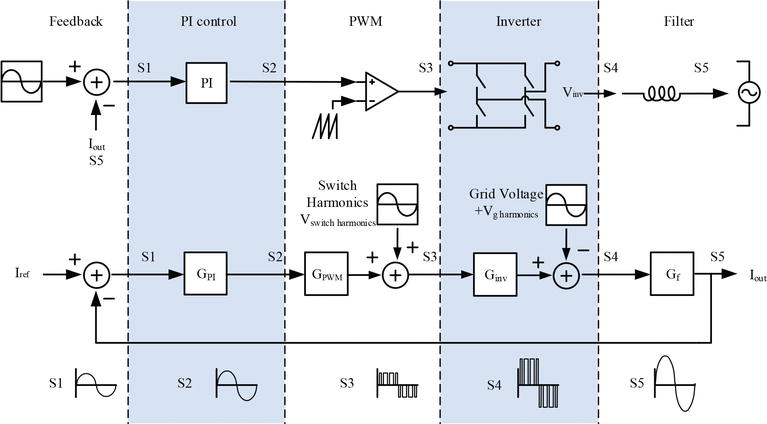 Harmonic Distortion Caused by Single-Phase Grid-Connected PV