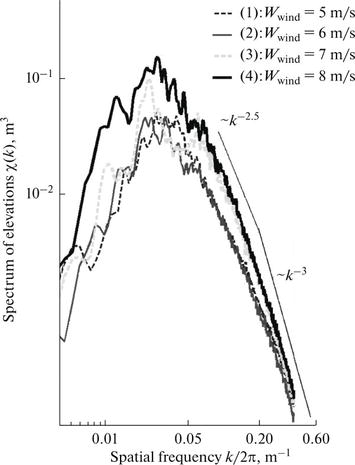 Measurement Of Sea Wave Spatial Spectra From High Resolution