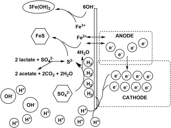 Organic Corrosion Inhibitors | IntechOpen