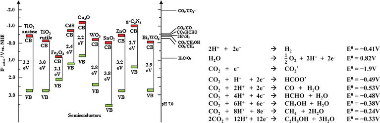 Preparation of Blue TiO2 for Visible-Light-Driven Photocatalysis