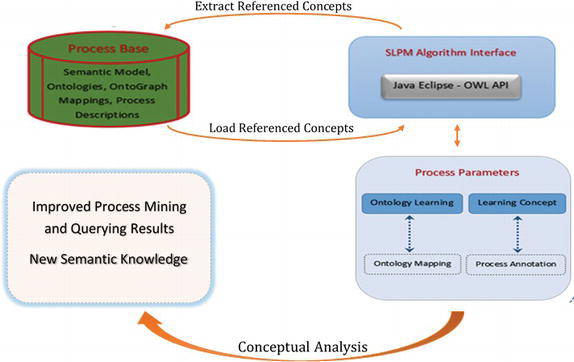 Ontology: Core Process Mining and Querying Enabling Tool