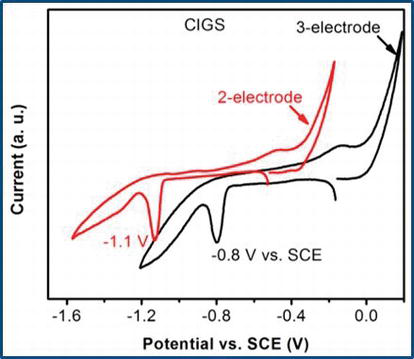 Pulsed Electrochemical Deposition of CuInSe2 and Cu(In,Ga