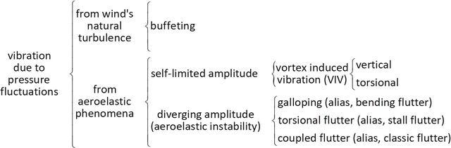 Wind Action Phenomena Associated with Large-Span Bridges