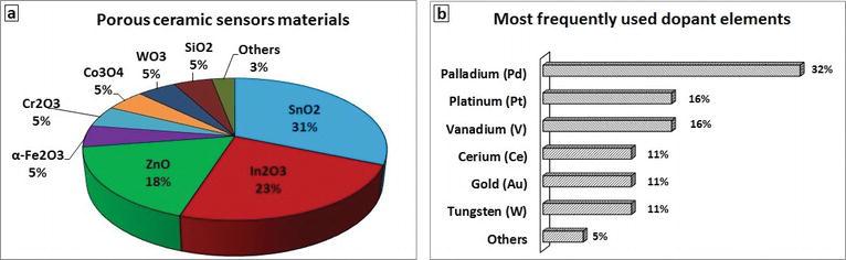 Porous Ceramic Sensors: Hydrocarbon Gas Leaks Detection   IntechOpen