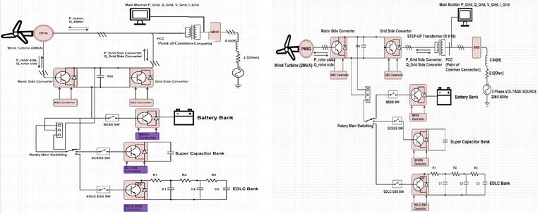 Analysis of Various Energy Storage Systems for Variable Speed Wind