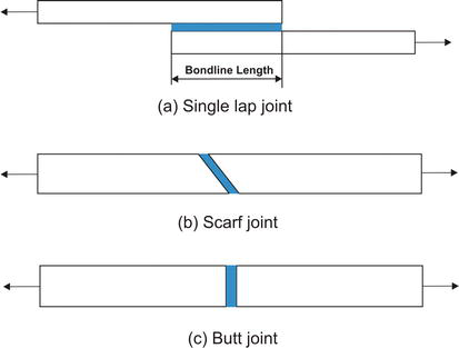 Introductory Chapter: Structural Adhesive Bonded Joints