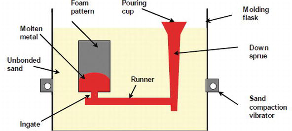 Evaporative Pattern Casting (EPC) Process | IntechOpen