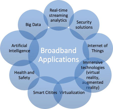 Evolution of Broadband Communication Networks: Architecture