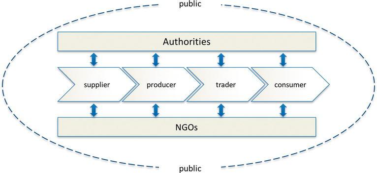 Food Safety: Food Crisis Management   IntechOpen