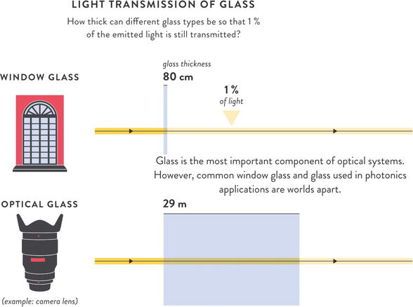 Optical Glass: A High-Tech Base Material as Key Enabler for