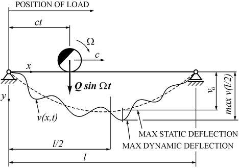Bridges Subjected to Dynamic Loading | IntechOpen