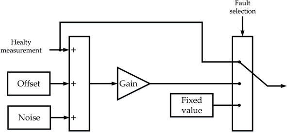 Model-Based Fault Analysis for Railway Traction Systems