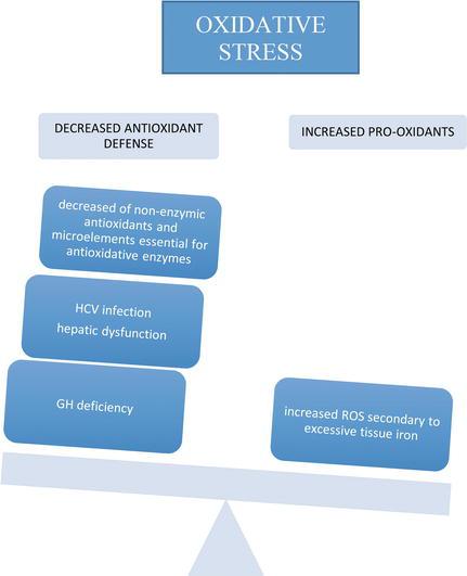 Hypogonadism in Female Patients with Beta Thalassemia Major