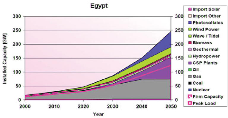 Economic Future of Concentrating Solar Power for Electricity