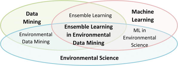 Ensemble Methods in Environmental Data Mining | IntechOpen