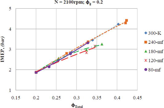 Reactivity Controlled Compression Ignition (RCCI) of