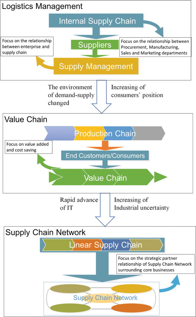 Supply Chain Innovation with IoT | IntechOpen