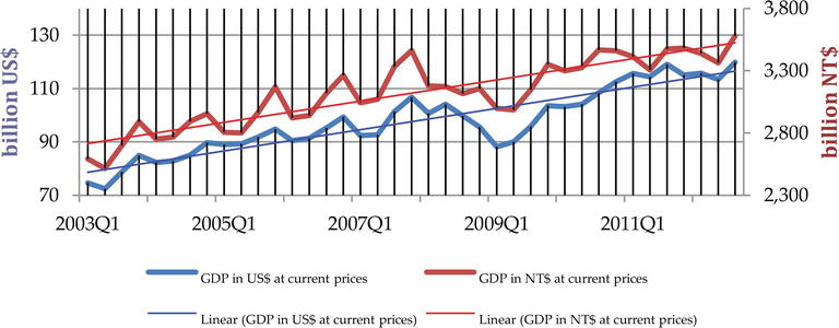 The World Financial Crisis: Impacts on GDP and International