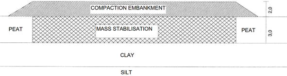 Mass Stabilization as a Ground Improvement Method for Soft Peaty
