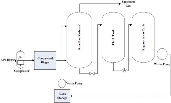Renewable Energy of Biogas Through Integrated Organic Cycle