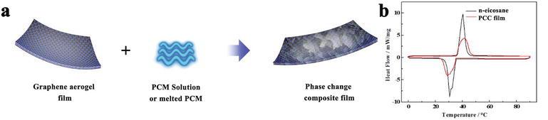 Graphene Aerogel-Directed Fabrication of Phase Change