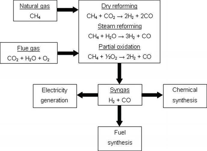 Disadvantages Of Natural Gas >> Syngas Production Using Natural Gas from the Environmental ...
