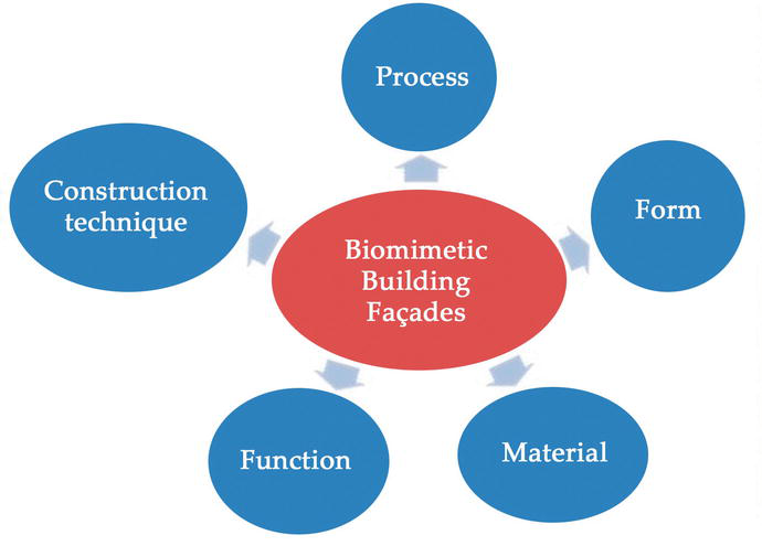 Biomimetic Facade Applications For A More Sustainable