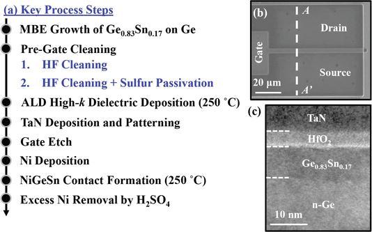 Ge0 83Sn0 17 P-Channel Metal-Oxide-Semiconductor Field