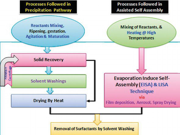 Rationally Fabricated Nanomaterials for Desalination and