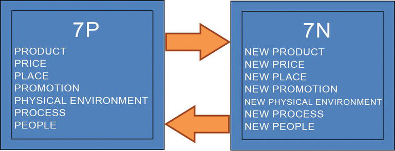 Theory Of New Product Development And Its Applications Intechopen