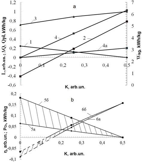 Efficiency of Plasma Gasification Technologies for Hazardous