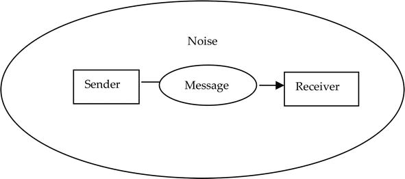 Effective Communication in Nursing | IntechOpen