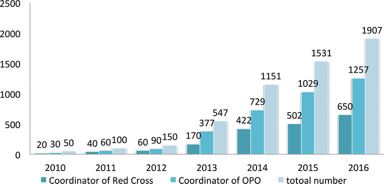 Current Situation of Organ Donation in China | IntechOpen