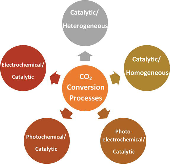 Carbon Dioxide Conversion to Methanol: Opportunities and