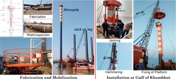 Offshore Wind Feasibility Study in India | IntechOpen