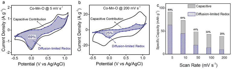 Enhancing Pseudocapacitive Process for Energy Storage