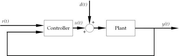 Optimum PI/PID Controllers Tuning via an Evolutionary Algorithm