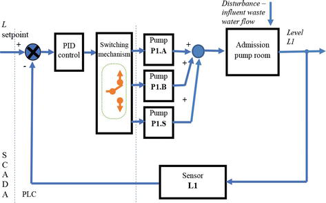 Distributed Control Systems for a Wastewater Treatment Plant