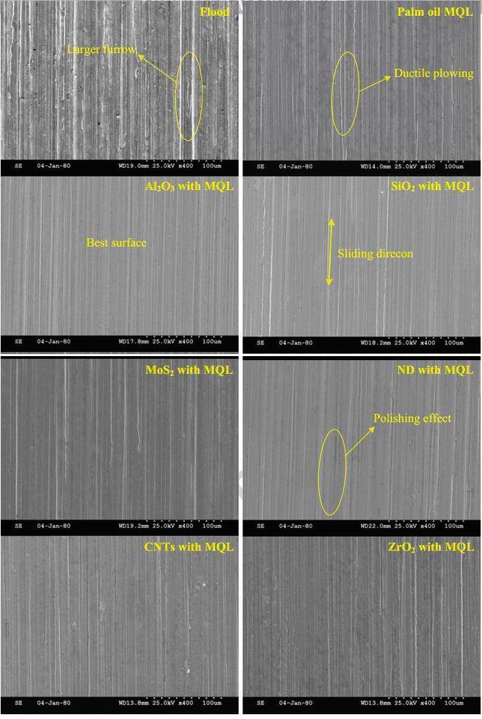 Micro/Nanofluids in Sustainable Machining   IntechOpen