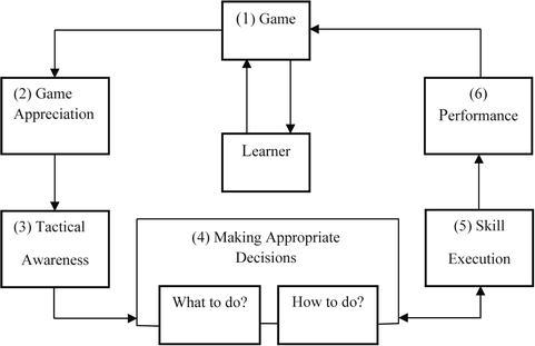 Nonlinear Pedagogy Game Instruction | IntechOpen