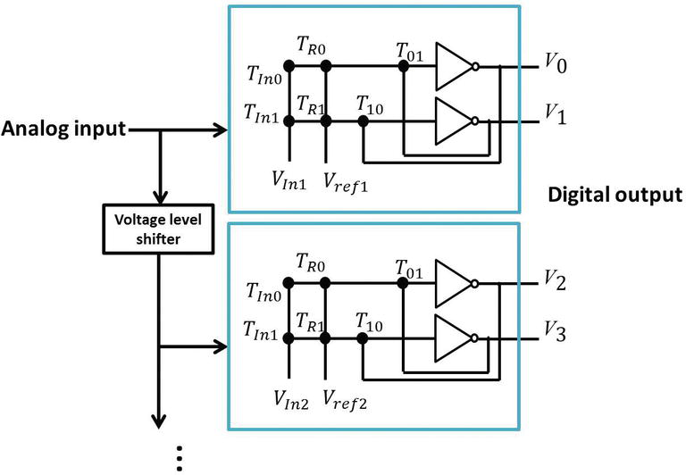 Neural Network-Based Analog-to-Digital Converters | IntechOpen