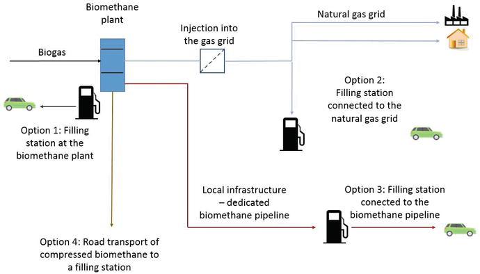 Biomethane as Transport Fuel | IntechOpen