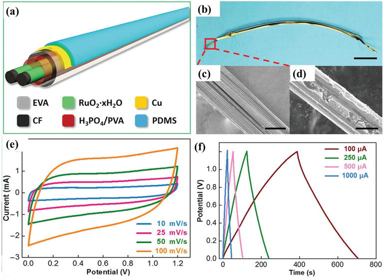Fabrication and Characterization of Supercapacitors toward